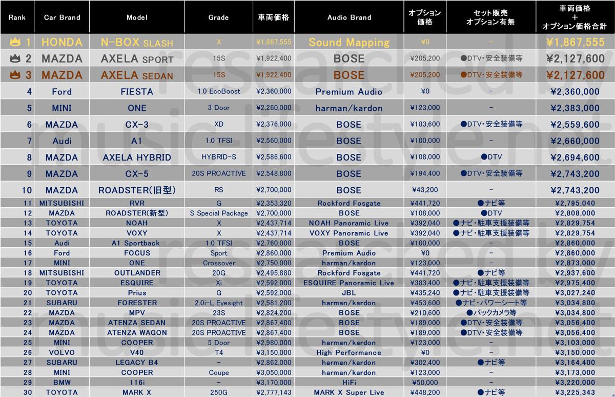 高音質なカーオーディオ装着車全車種からのおすすめ車ランキング表