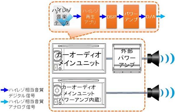 ハイレゾ再生対応メインユニットを使用したカーオーディオ接続図