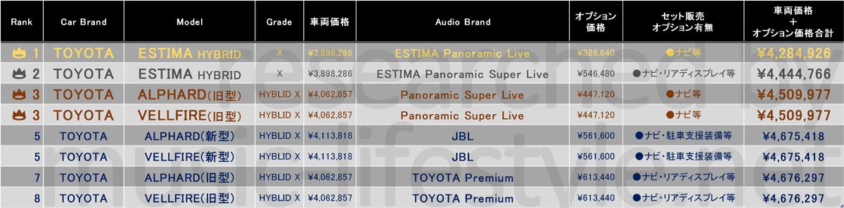 エコカーで高音質なカーオーディオ装着のミニバン・ワゴンおすすめ車ランキング表