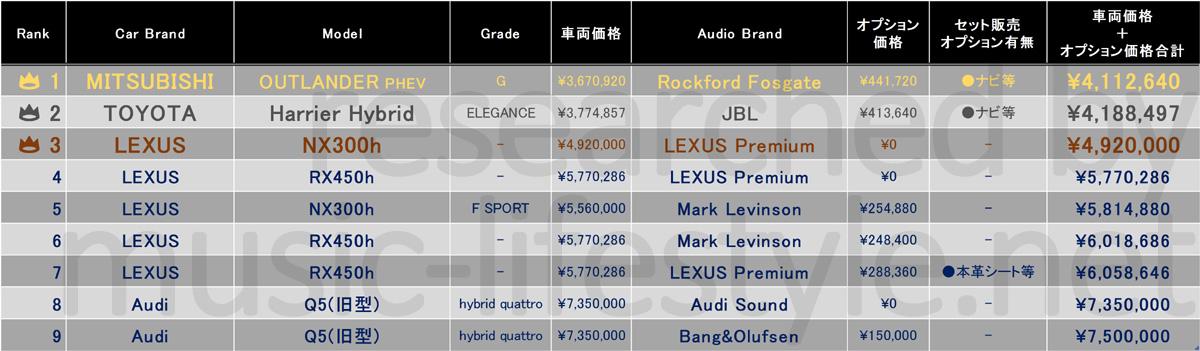 エコカーで高音質なカーオーディオ装着のSUV・クロカンおすすめ車ランキング表