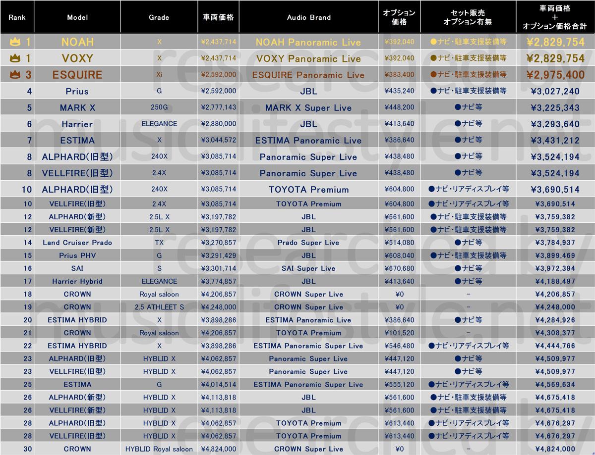 高音質なカーオーディオ装着のトヨタ車全車種おすすめ車ランキング表