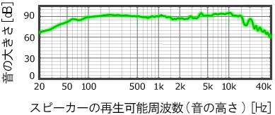 ハイレゾ対応でないスピーカーの周波数特性