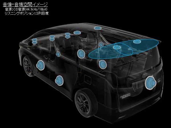 アルファード・ヴェルファイアJBLスピーカーシステムのCD音場空間イメージ(3列目席)