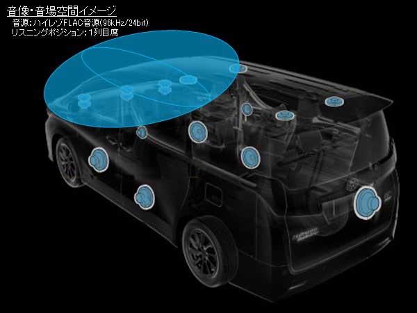 アルファード・ヴェルファイアJBLスピーカーシステムのハイレゾ音場空間イメージ(1列目席)