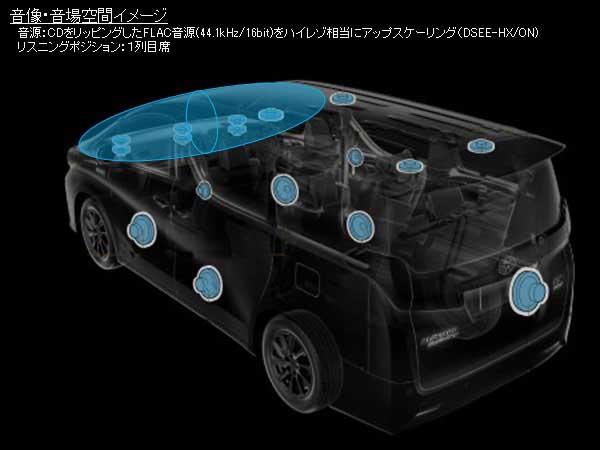 アルファード・ヴェルファイアJBLスピーカーシステムのDSEE-HX音場空間イメージ(1列目席)