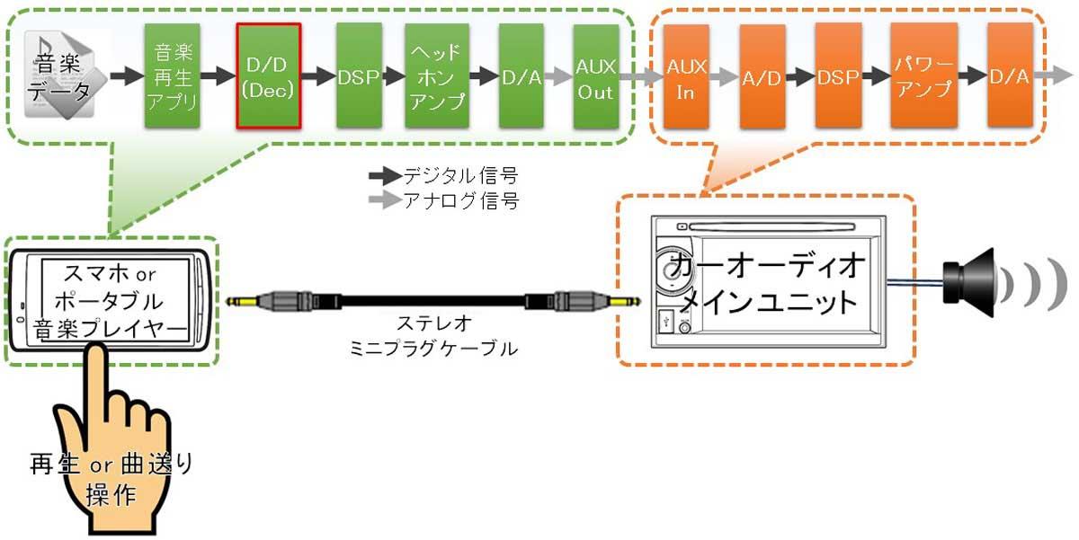 スマホからカーナビ・カーオーディオにAUX接続で音楽再生する方法の図