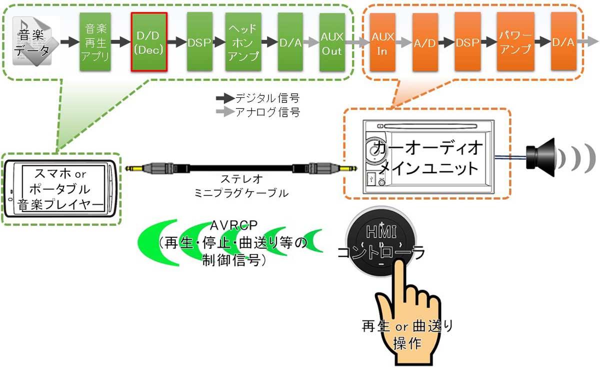 車とスマホ・ウォークマンなど音楽プレイヤーのAUXとBluetoothのAVRCP併用接続図