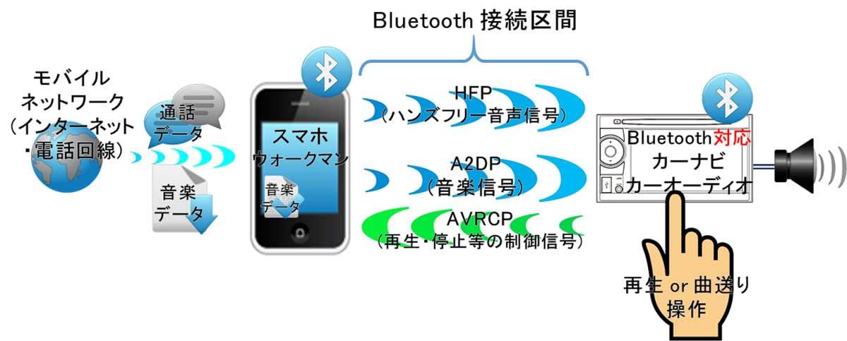 Bluetooth対応カーナビへ直接Bluetooth接続の図