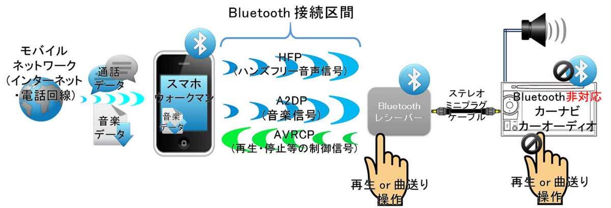 Bluetoothレシーバー接続経由でBluetooth非対応カーナビにAUX接続の図