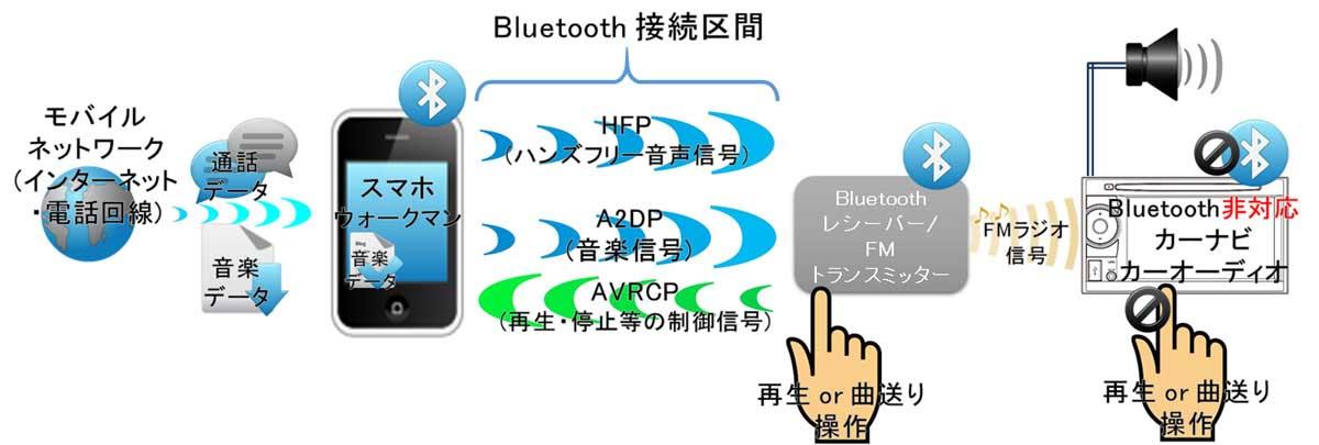 Bluetoothレシーバー接続経由でBluetooth非対応カーナビにFMトランスミッター接続の図