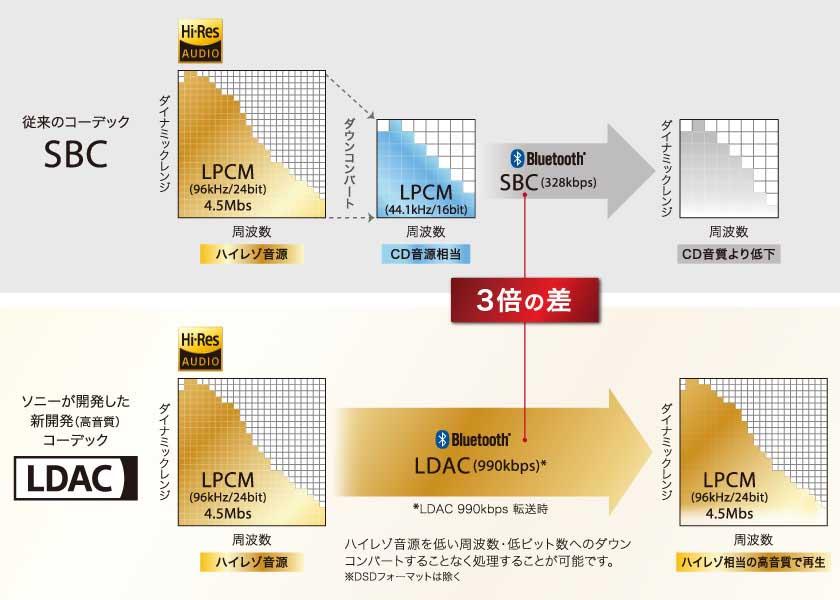 LDACとSBCの音質・情報量比較
