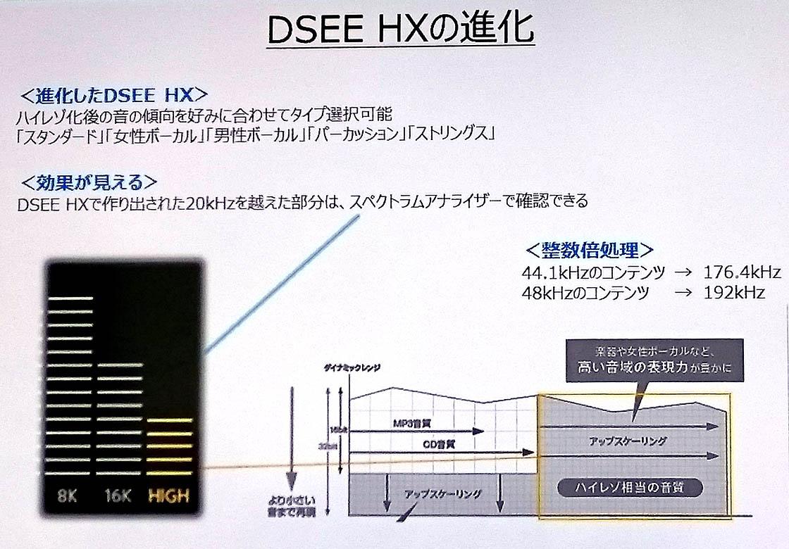 ハイレゾウォークマン内蔵DSEE-HXの進化