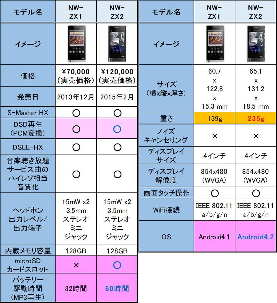 ハイレゾウォークマンNW-ZX2とNW-ZX1比較一覧表