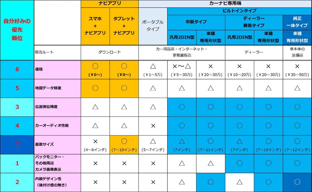 スマホvsカーナビ比較一覧表(7つの重要な観点)+優先順位