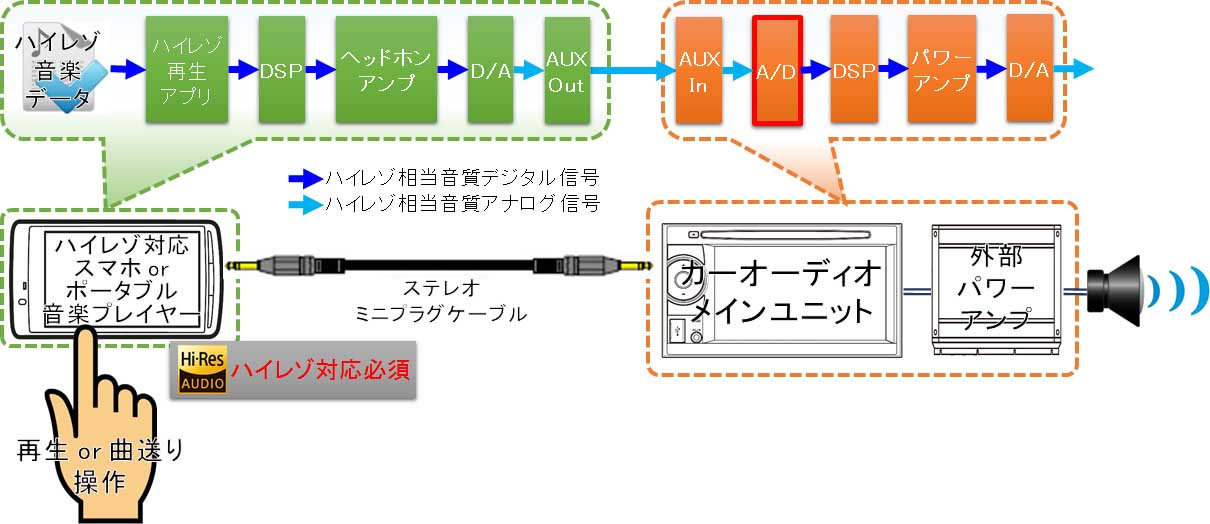 AUX接続イメージ図(スマホ~カーナビ)