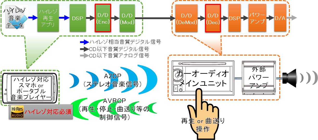 Bluetoothでハイレゾを聴く方法接続図