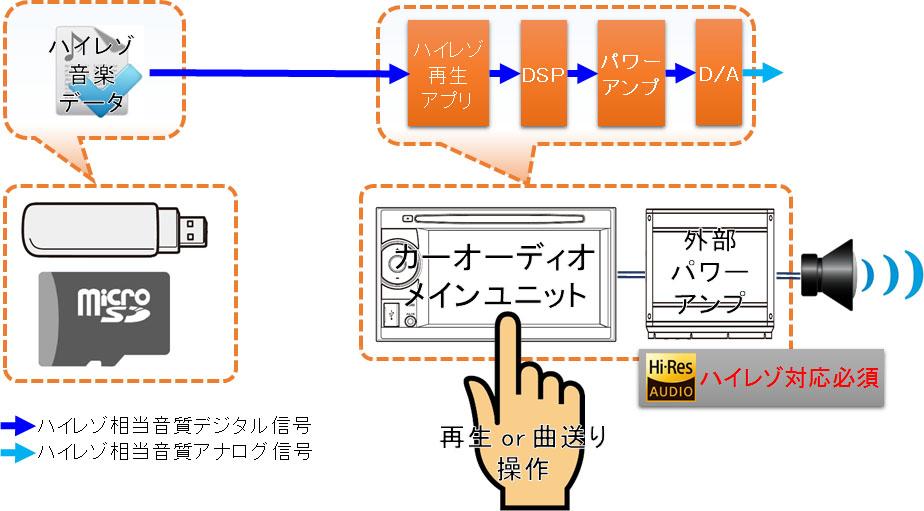 USBメモリー接続/SDカード入力でハイレゾを聴く方法接続図