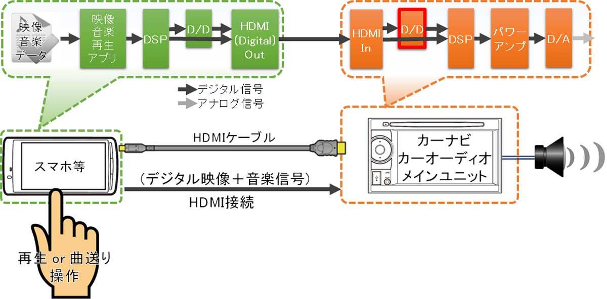HDMI接続イメージ図(スマホ~カーナビ)D/D部