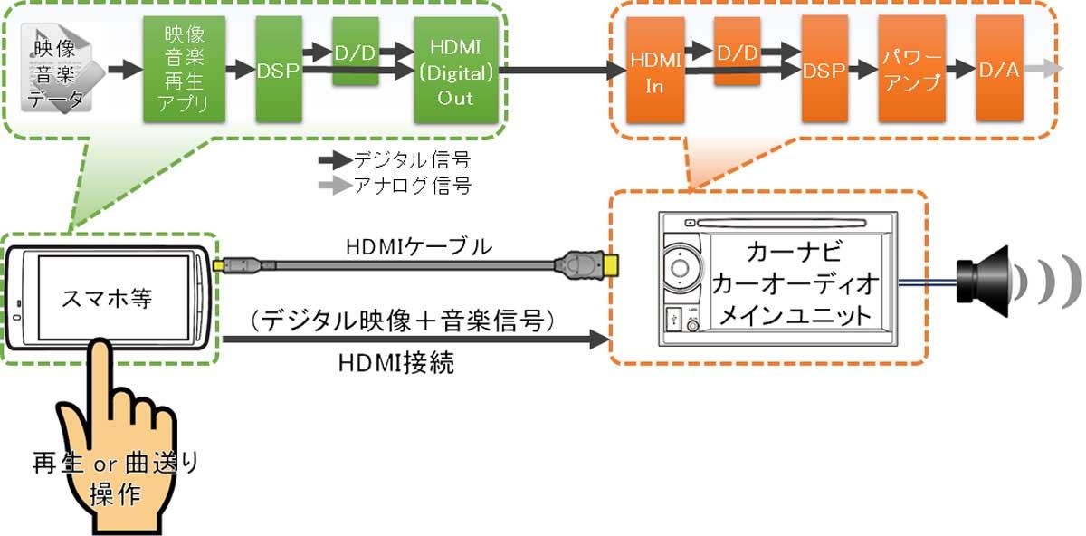 HDMI接続イメージ図(スマホ~カーナビ)