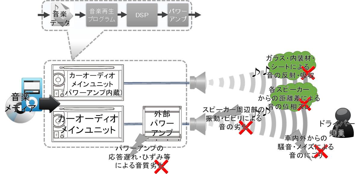 音質劣化イメージ図(マツダコネクト,BOSE,JBL等の純正オーディオで無い場合)