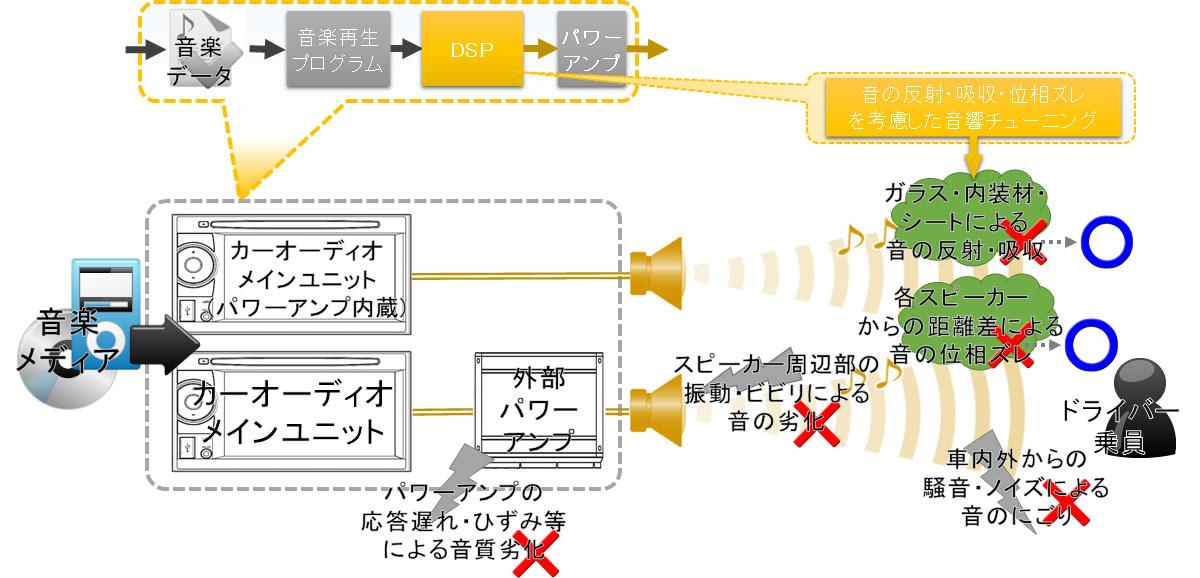 音質劣化イメージ図(マツダコネクト,BOSE,JBL等の純正オーディオの場合)