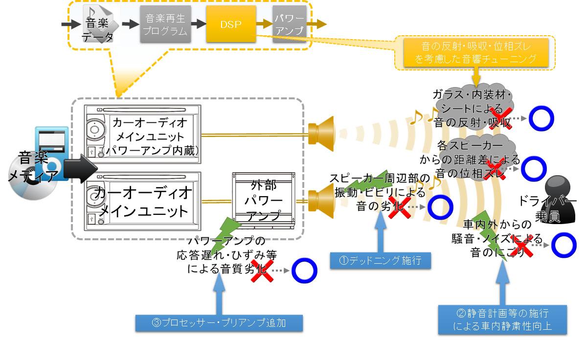 音質改善イメージ図(マツダコネクト,BOSE,JBL等の純正オーディオにさらに音質向上させた場合)