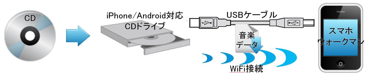 音楽データのCDから専用CDドライブで直接取り込み解説図