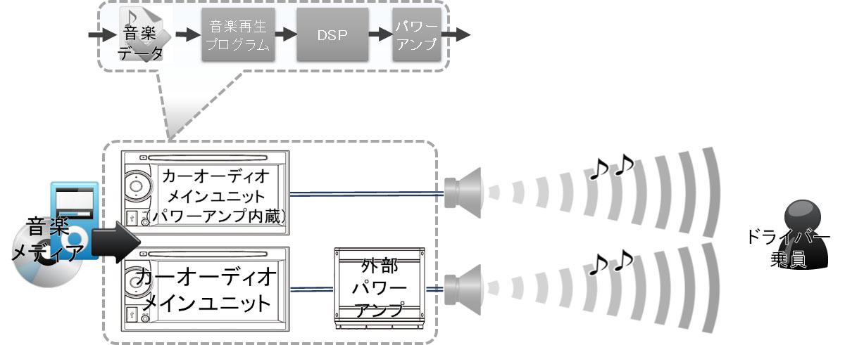 カーオーディオのパワーアンプ接続図(内蔵/外部接続)